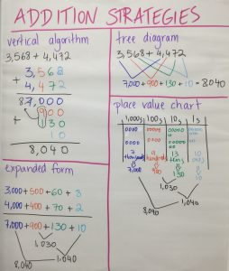 addition-strategies
